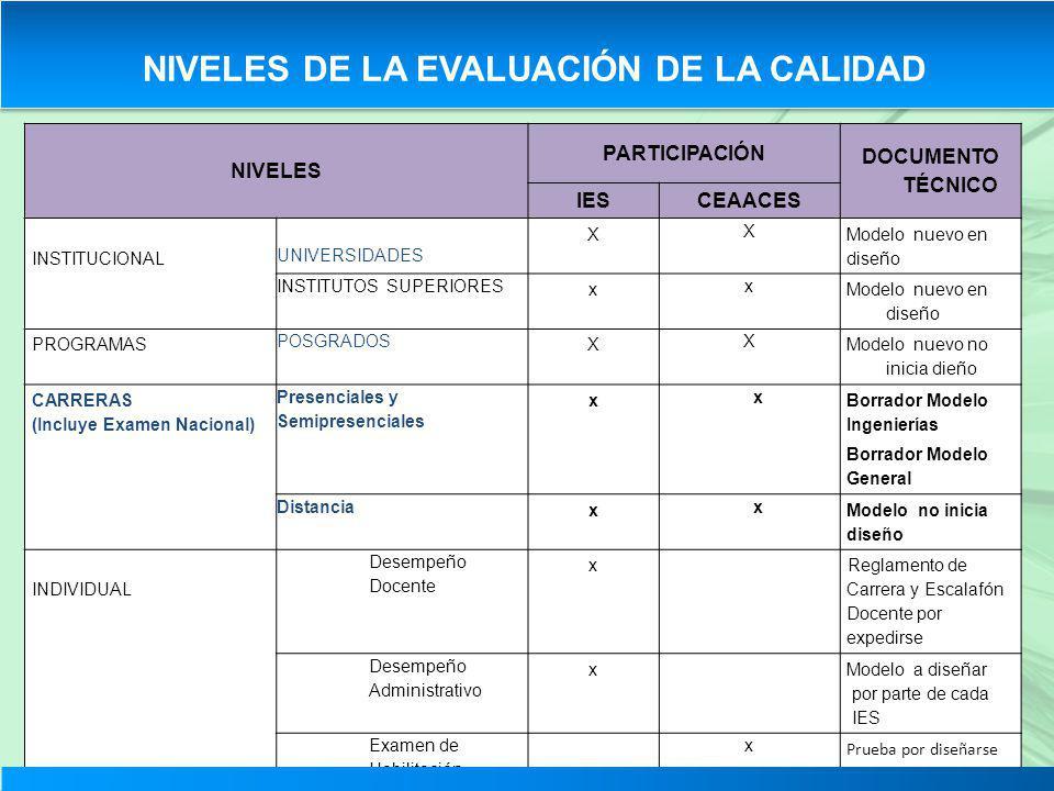 NIVELES PARTICIPACIÓN DOCUMENTO TÉCNICO IESCEAACES INSTITUCIONAL UNIVERSIDADES X X Modelo nuevo en diseño INSTITUTOS SUPERIORES x x Modelo nuevo en di