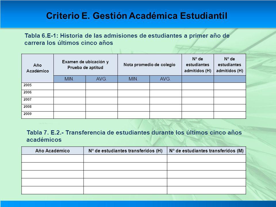 Tabla 6.E-1: Historia de las admisiones de estudiantes a primer año de carrera los últimos cinco años Tabla 7. E.2.- Transferencia de estudiantes dura