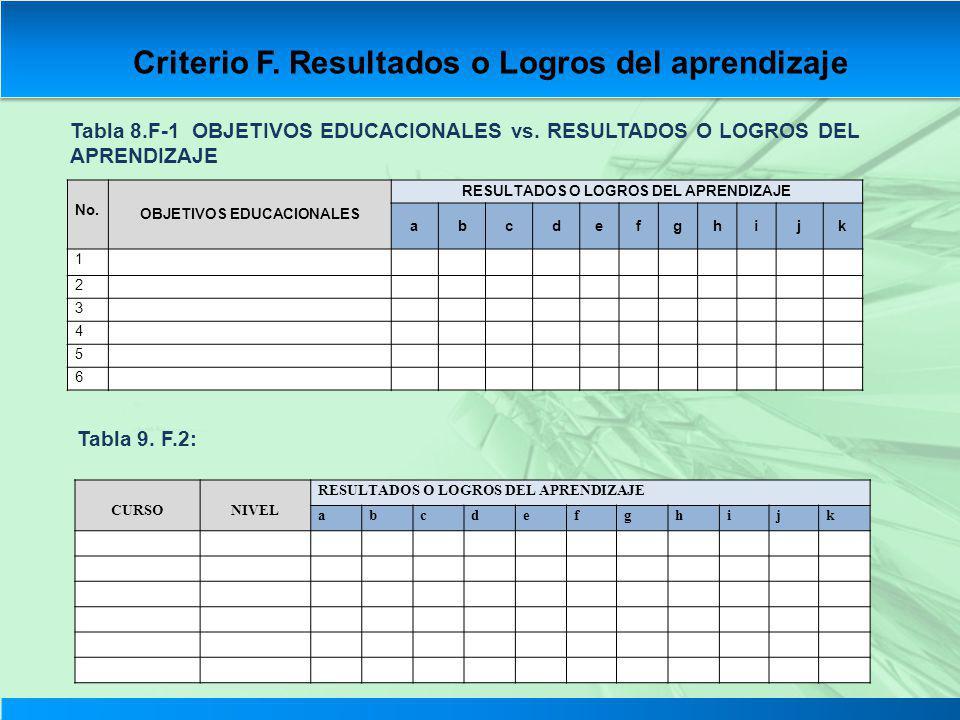 Criterio F. Resultados o Logros del aprendizaje Tabla 8.F-1 OBJETIVOS EDUCACIONALES vs. RESULTADOS O LOGROS DEL APRENDIZAJE Tabla 9. F.2: No. OBJETIVO