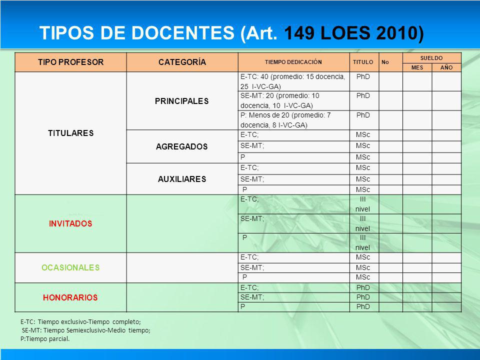 TIPO PROFESORCATEGORÍA TIEMPO DEDICACIÓNTITULONo SUELDO MESAÑO TITULARES PRINCIPALES E-TC: 40 (promedio: 15 docencia, 25 I-VC-GA) PhD SE-MT: 20 (prome