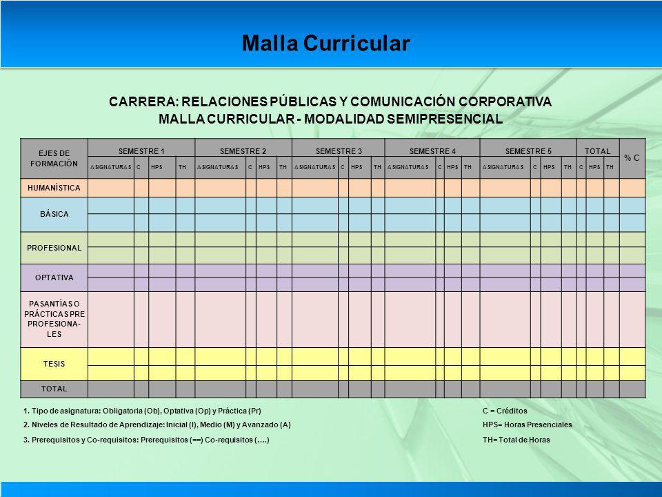 CARRERA: RELACIONES PÚBLICAS Y COMUNICACIÓN CORPORATIVA MALLA CURRICULAR - MODALIDAD SEMIPRESENCIAL EJES DE FORMACIÓN SEMESTRE 1SEMESTRE 2SEMESTRE 3SE