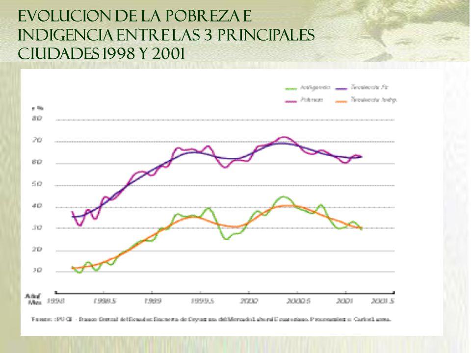 EVOLUCION DE LA POBREZA E INDIGENCIA ENTRE LAS 3 PRINCIPALES CIUDADES 1998 Y 2001
