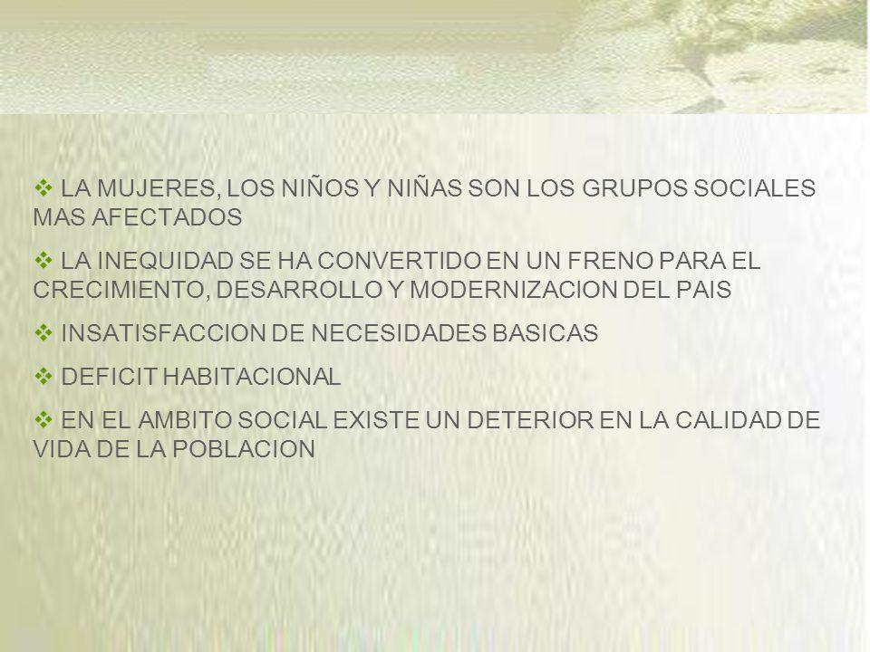LA MUJERES, LOS NIÑOS Y NIÑAS SON LOS GRUPOS SOCIALES MAS AFECTADOS LA INEQUIDAD SE HA CONVERTIDO EN UN FRENO PARA EL CRECIMIENTO, DESARROLLO Y MODERNIZACION DEL PAIS INSATISFACCION DE NECESIDADES BASICAS DEFICIT HABITACIONAL EN EL AMBITO SOCIAL EXISTE UN DETERIOR EN LA CALIDAD DE VIDA DE LA POBLACION
