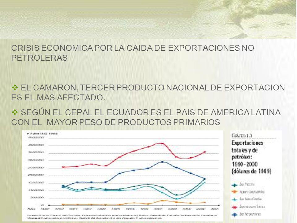 CRISIS ECONOMICA POR LA CAIDA DE EXPORTACIONES NO PETROLERAS EL CAMARON, TERCER PRODUCTO NACIONAL DE EXPORTACION ES EL MAS AFECTADO.