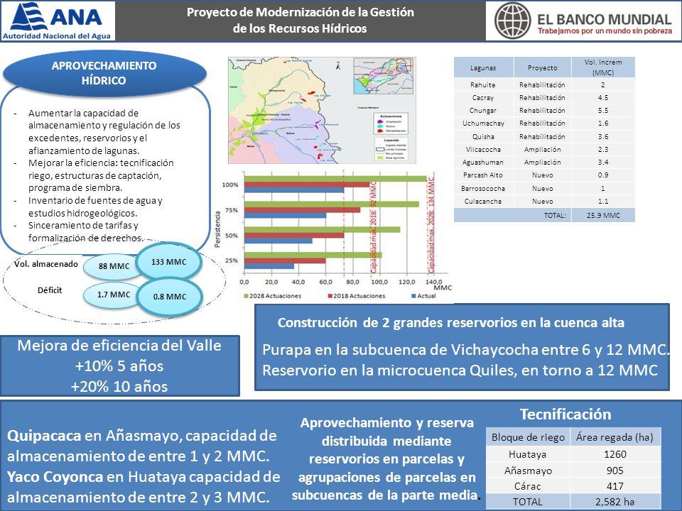 Proyecto de Modernización de la Gestión de los Recursos Hídricos -Aumentar la capacidad de almacenamiento y regulación de los excedentes, reservorios y el afianzamiento de lagunas.