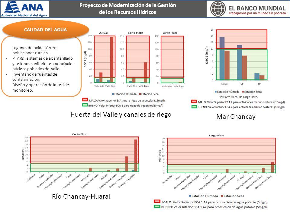 Proyecto de Modernización de la Gestión de los Recursos Hídricos -Lagunas de oxidación en poblaciones rurales.