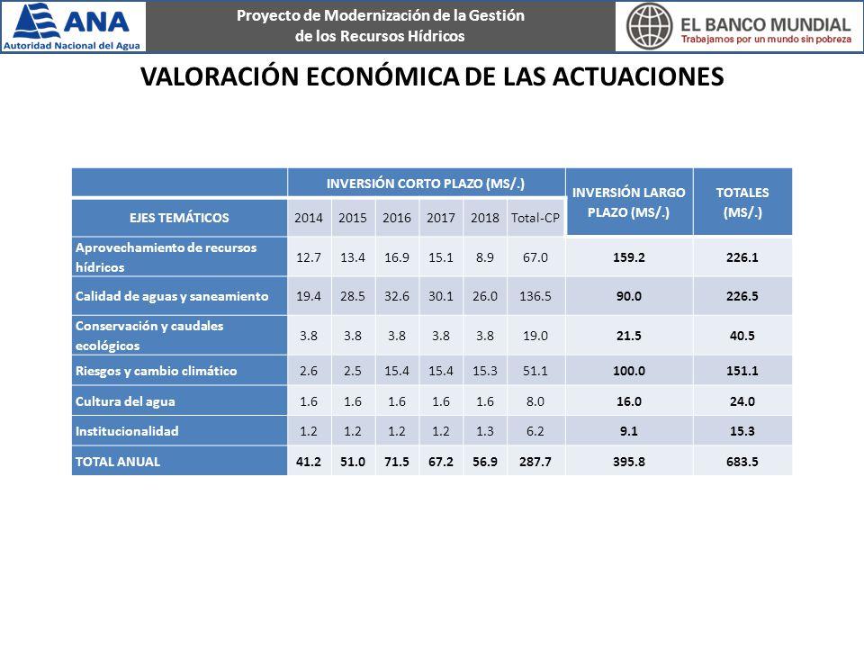 Proyecto de Modernización de la Gestión de los Recursos Hídricos VALORACIÓN ECONÓMICA DE LAS ACTUACIONES INVERSIÓN CORTO PLAZO (MS/.) INVERSIÓN LARGO PLAZO (MS/.) TOTALES (MS/.) EJES TEMÁTICOS20142015201620172018Total-CP Aprovechamiento de recursos hídricos 12.713.416.915.18.967.0159.2226.1 Calidad de aguas y saneamiento19.428.532.630.126.0136.590.0226.5 Conservación y caudales ecológicos 3.8 19.021.540.5 Riesgos y cambio climático2.62.515.4 15.351.1100.0151.1 Cultura del agua1.6 8.016.024.0 Institucionalidad1.2 1.36.29.115.3 TOTAL ANUAL41.251.071.567.256.9287.7395.8683.5