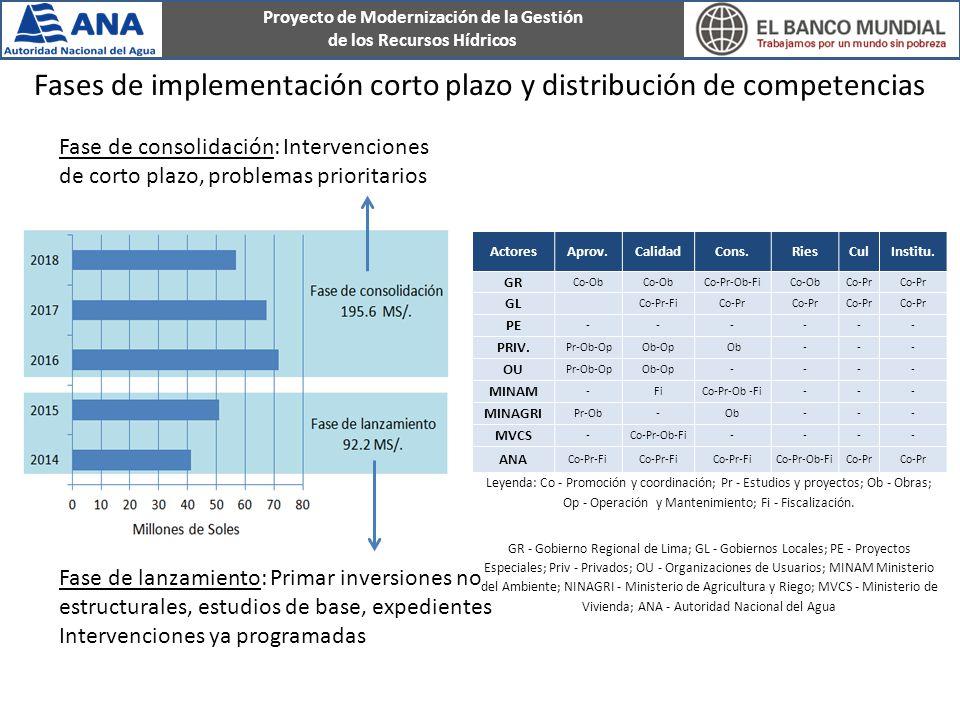 Proyecto de Modernización de la Gestión de los Recursos Hídricos Fases de implementación corto plazo y distribución de competencias ActoresAprov.CalidadCons.RiesCulInstitu.