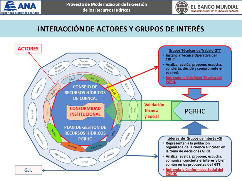 Proyecto de Modernización de la Gestión de los Recursos Hídricos NIVELES DE PARTICIPACIÓN DE ACTORES Y GRUPOS DE INTERÉS