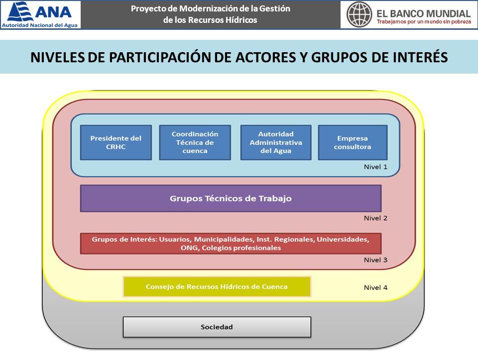 Proyecto de Modernización de la Gestión de los Recursos Hídricos Fases del Proceso de Formulación del Plan