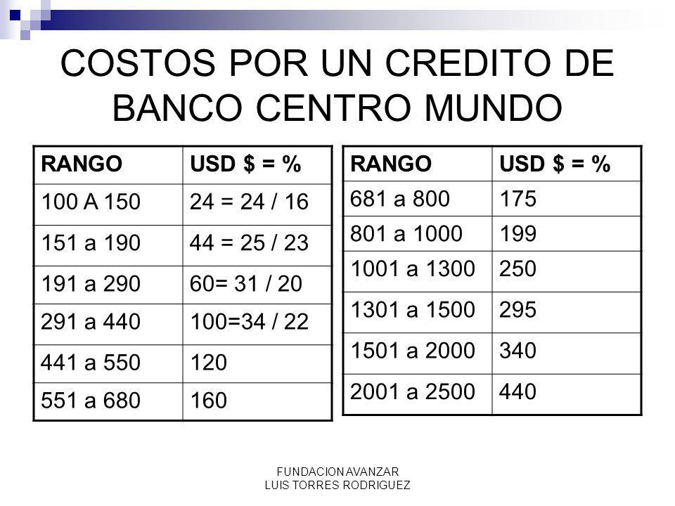 FUNDACION AVANZAR LUIS TORRES RODRIGUEZ COSTOS POR UN CREDITO DE BANCO CENTRO MUNDO RANGOUSD $ = % 100 A 15024 = 24 / 16 151 a 19044 = 25 / 23 191 a 2