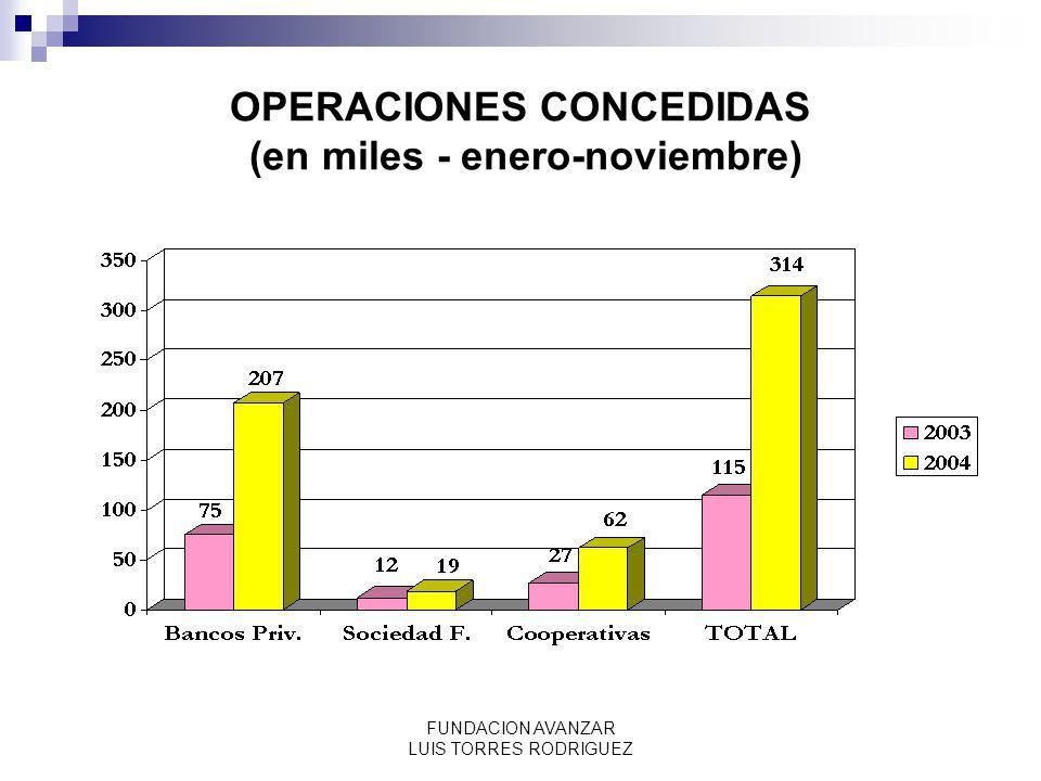 FUNDACION AVANZAR LUIS TORRES RODRIGUEZ OPERACIONES CONCEDIDAS (en miles - enero-noviembre)