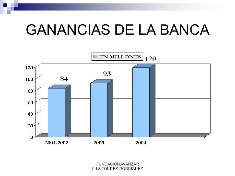 FUNDACION AVANZAR LUIS TORRES RODRIGUEZ COMPOSICION DE LOS INGRESOS DE LA BANCA