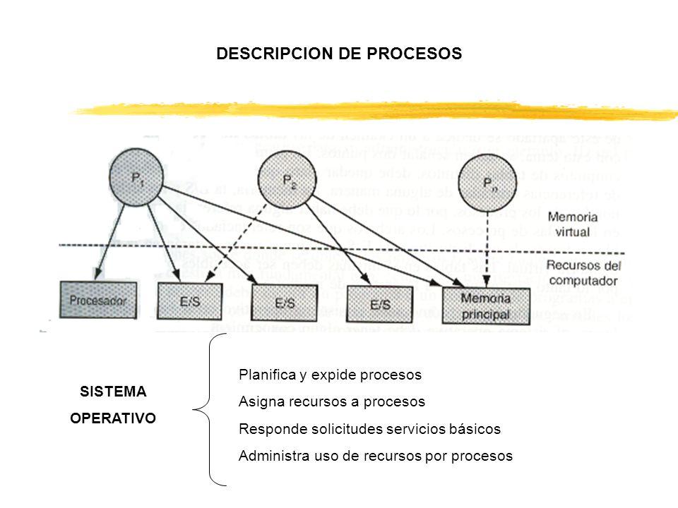 DESCRIPCION DE PROCESOS SISTEMA OPERATIVO Planifica y expide procesos Asigna recursos a procesos Responde solicitudes servicios básicos Administra uso de recursos por procesos