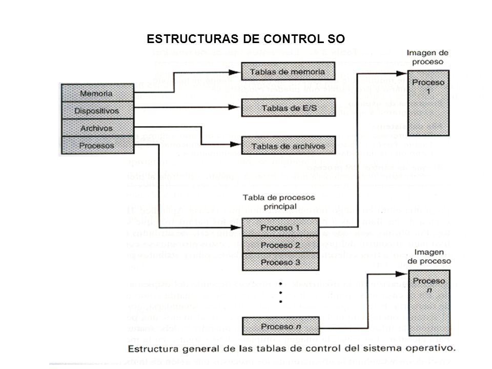 ESTRUCTURAS DE CONTROL SO
