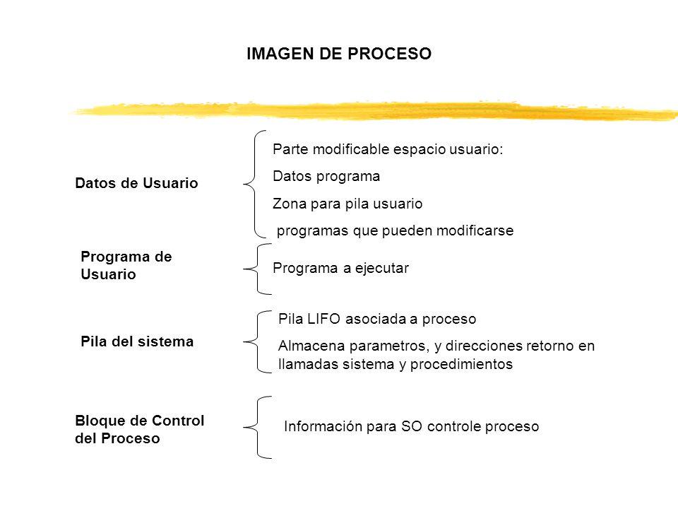 IMAGEN DE PROCESO Datos de Usuario Parte modificable espacio usuario: Datos programa Zona para pila usuario programas que pueden modificarse Programa