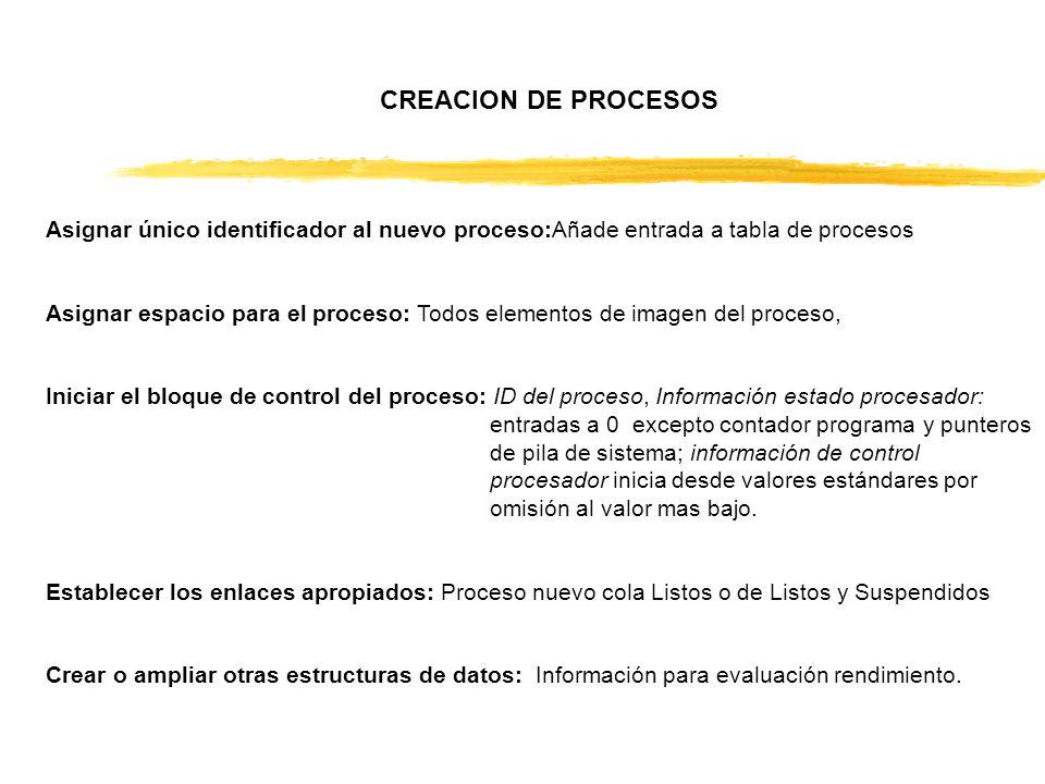 CREACION DE PROCESOS Asignar único identificador al nuevo proceso:Añade entrada a tabla de procesos Asignar espacio para el proceso: Todos elementos d