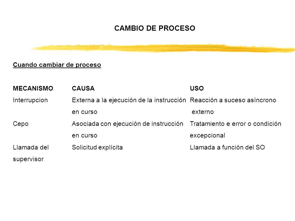 CAMBIO DE PROCESO Cuando cambiar de proceso MECANISMOCAUSAUSO InterrupcionExterna a la ejecución de la instrucciónReacción a suceso asíncrono en curso