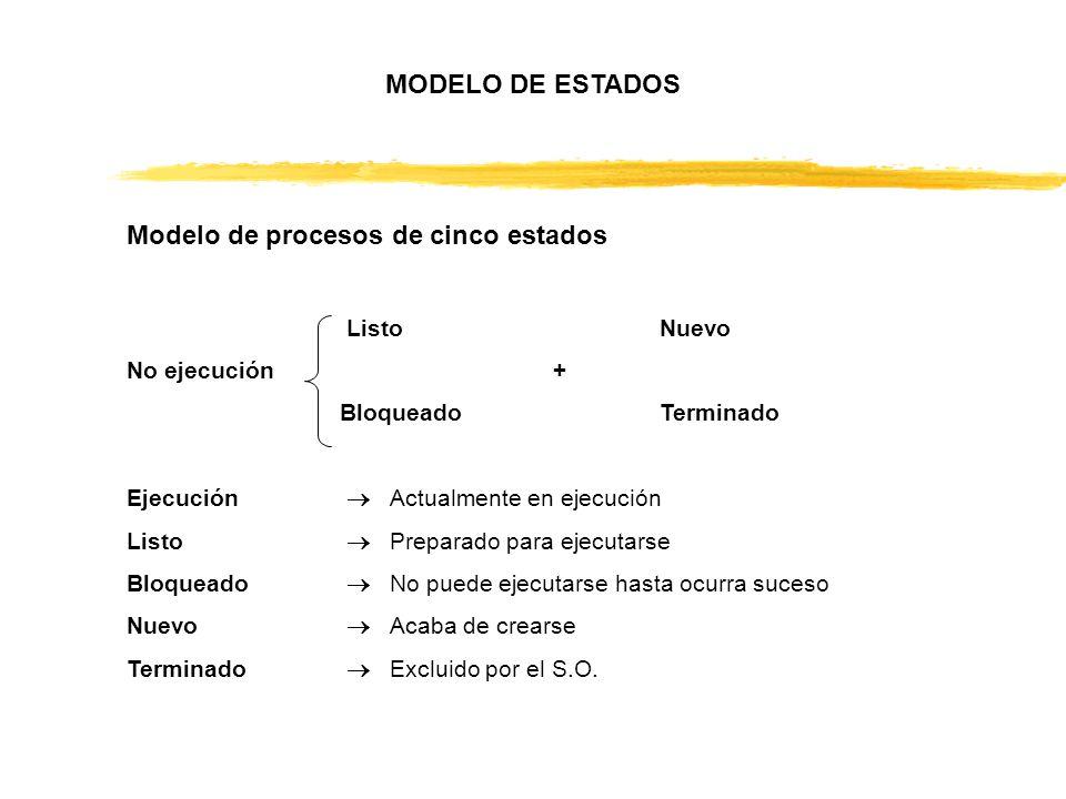 Modelo de procesos de cinco estados ListoNuevo No ejecución + BloqueadoTerminado Ejecución Actualmente en ejecución Listo Preparado para ejecutarse Bl