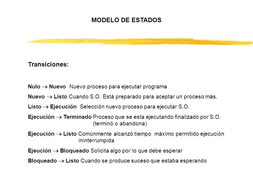 Transiciones: Nulo Nuevo Nuevo proceso para ejecutar programa Nuevo Listo Cuando S.O. Está preparado para aceptar un proceso más. Listo Ejecución Sele