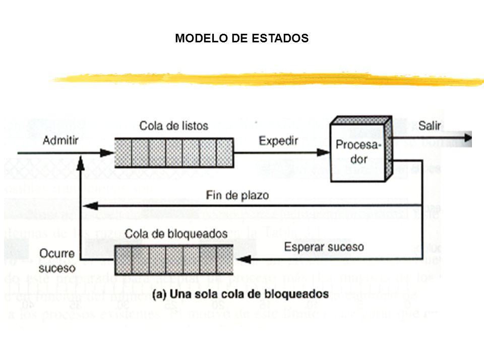 REGISTRO EFLAGS DE PENTIUM II
