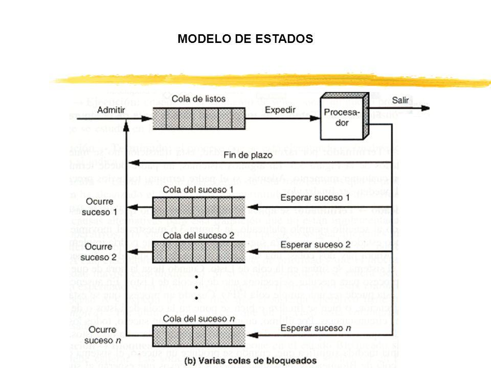 PROCESOS SUSPENDIDOS Listo En memoria principal y listo para ejecución Bloqueado En memoria principal esperando suceso Bloqueado y suspendido En memoria secundaria esperando suceso Listo y suspendido En memoria secundaria disponible para ejecución al cargar a memoria principal