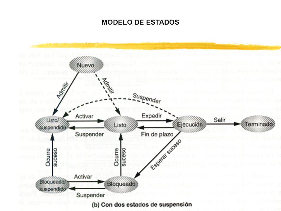 MODELO DE ESTADOS