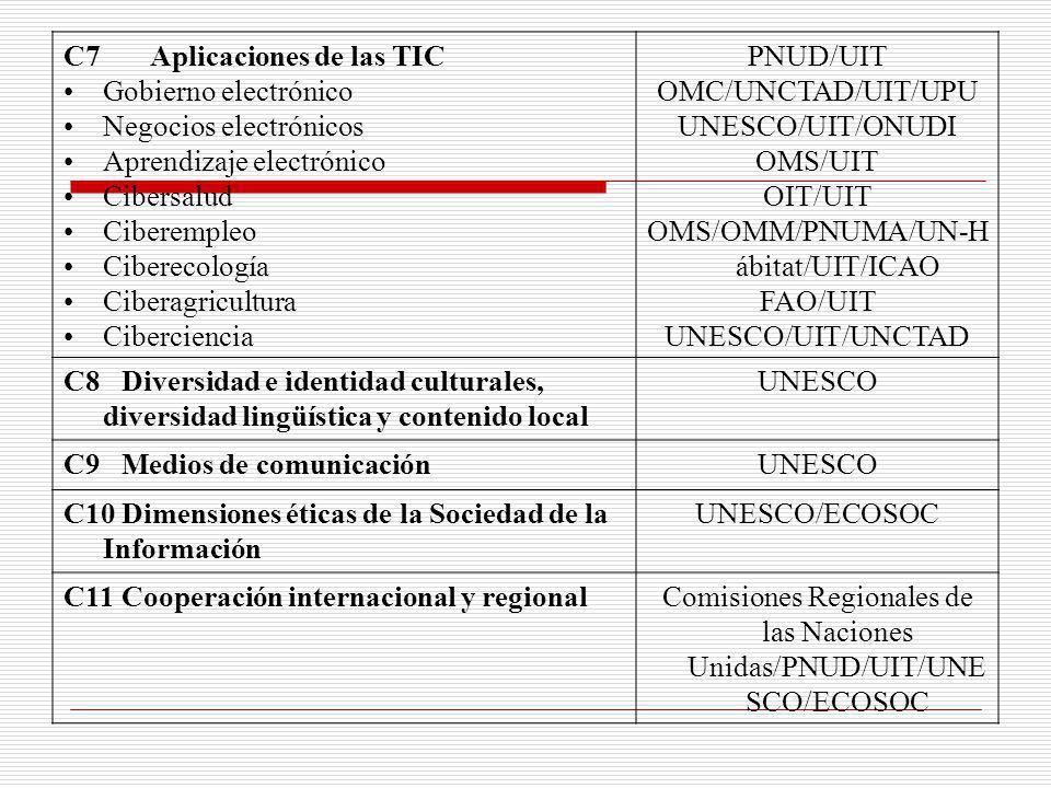 C7 Aplicaciones de las TIC Gobierno electrónico Negocios electrónicos Aprendizaje electrónico Cibersalud Ciberempleo Ciberecología Ciberagricultura Ci
