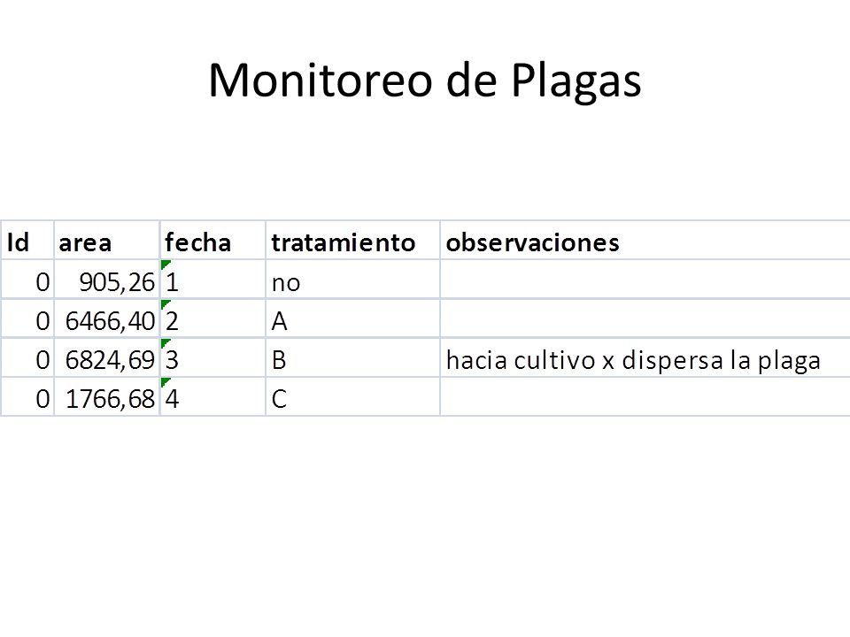 Monitoreo de Plagas