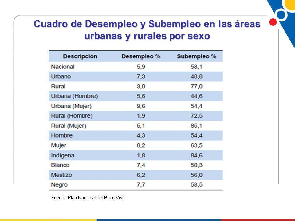 Cuadro de Desempleo y Subempleo en las áreas urbanas y rurales por sexo Fuente: Plan Nacional del Buen Vivir