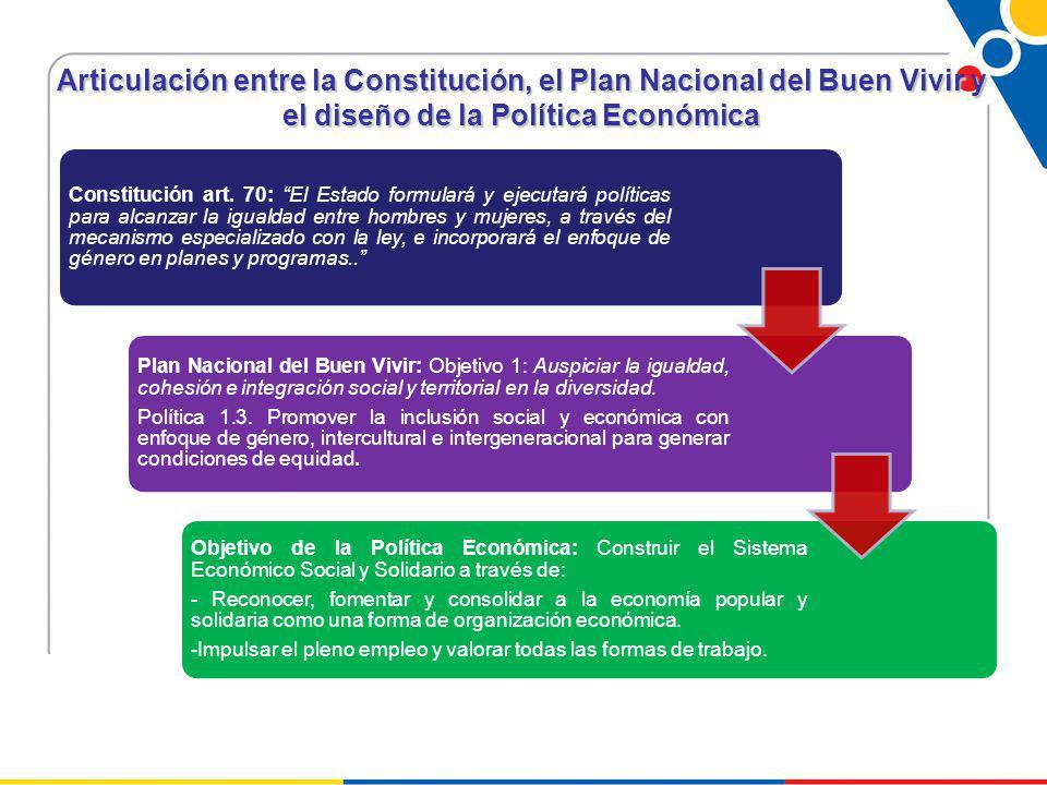 Articulación entre la Constitución, el Plan Nacional del Buen Vivir y el diseño de la Política Económica Constitución art.