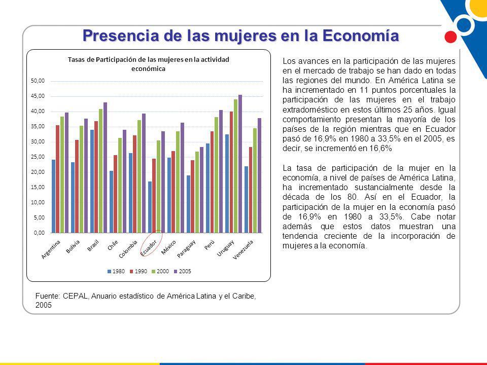 Presencia de las mujeres en la Economía Los avances en la participación de las mujeres en el mercado de trabajo se han dado en todas las regiones del mundo.