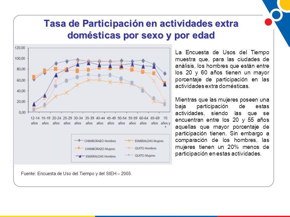 Tasa de Participación en actividades extra domésticas por sexo y por edad La Encuesta de Usos del Tiempo muestra que, para las ciudades de análisis, los hombres que están entre los 20 y 60 años tienen un mayor porcentaje de participación en las actividades extra domésticas.