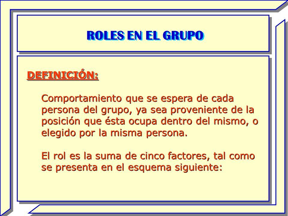 ROLES EN EL GRUPO DEFINICIÓN: Comportamiento que se espera de cada persona del grupo, ya sea proveniente de la posición que ésta ocupa dentro del mism