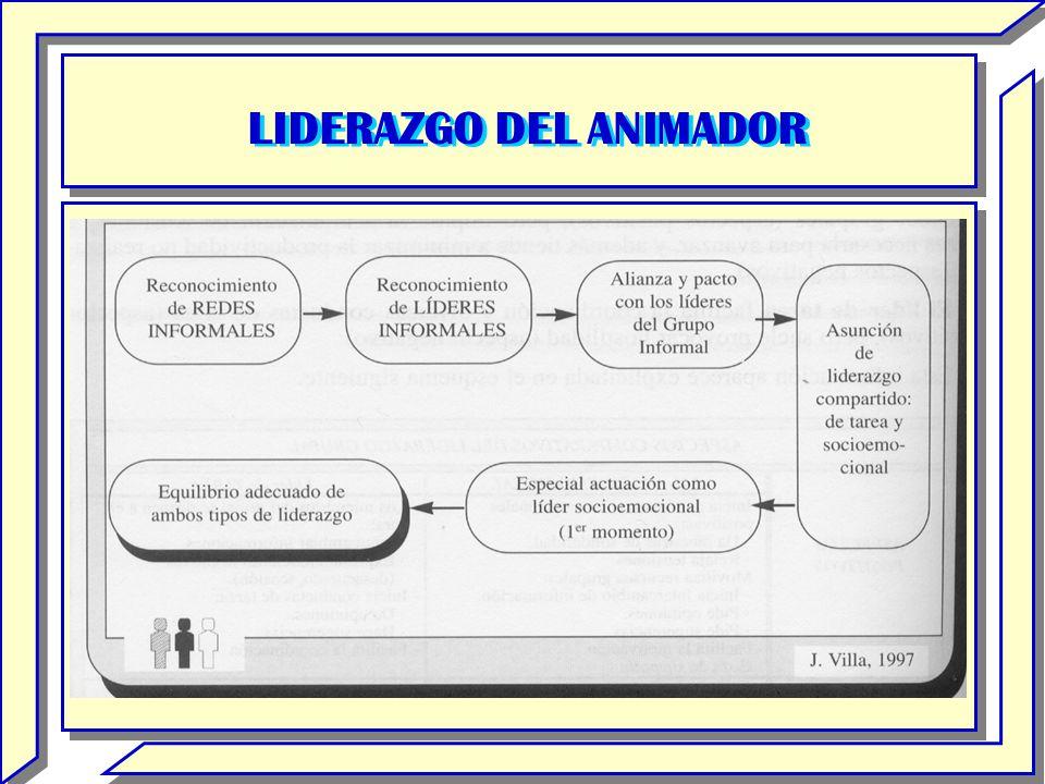 LIDERAZGO DEL ANIMADOR