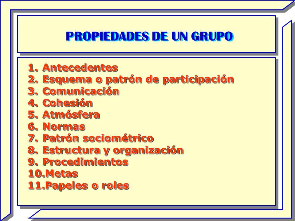 PROPIEDADES DE UN GRUPO 1.Antecedentes 2.Esquema o patrón de participación 3.Comunicación 4.Cohesión 5.Atmósfera 6.Normas 7.Patrón sociométrico 8.Estr