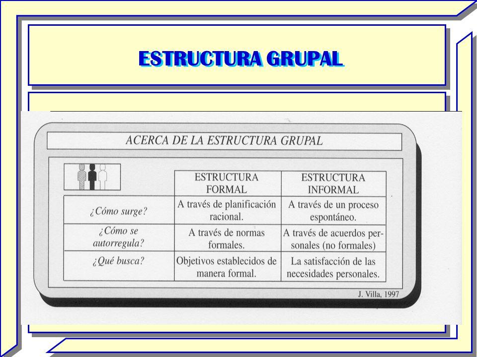 ETAPAS DE EVOLUCIÓN (2) BÚSQUEDA: Se caracteriza por una búsqueda de la seguridad en el grupo.