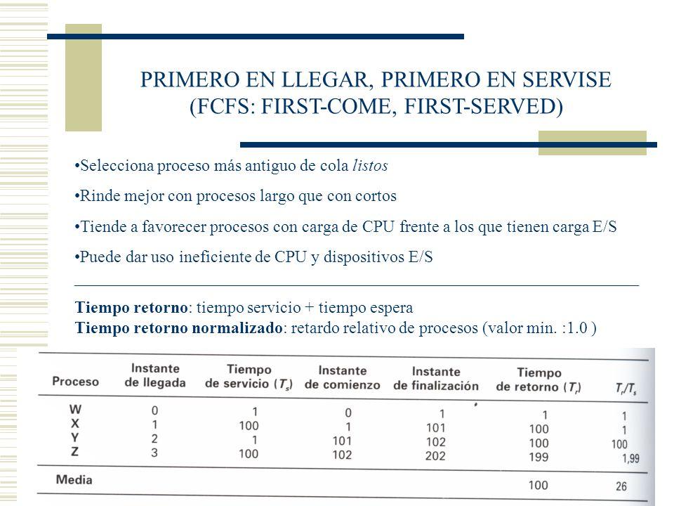 PRIMERO EN LLEGAR, PRIMERO EN SERVISE (FCFS: FIRST-COME, FIRST-SERVED) Selecciona proceso más antiguo de cola listos Rinde mejor con procesos largo qu