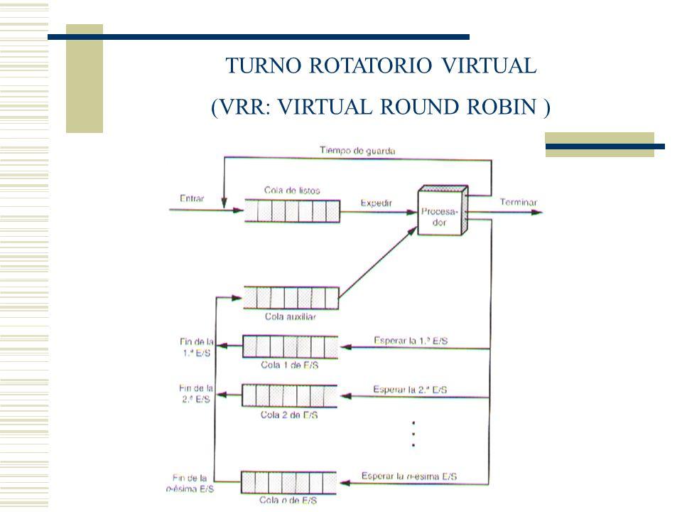 TURNO ROTATORIO VIRTUAL (VRR: VIRTUAL ROUND ROBIN )