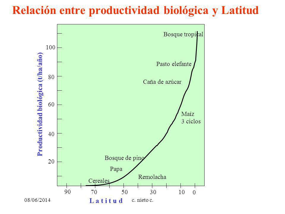 Relación entre productividad biológica y Latitud 90 70501030 0 L a t i t u d Productividad biológica (t/ha/año) 20 40 60 80 100 Cereales Papa Bosque de pino Caña de azúcar Pasto elefante Maíz 3 ciclos Bosque tropical Remolacha 08/06/2014c.