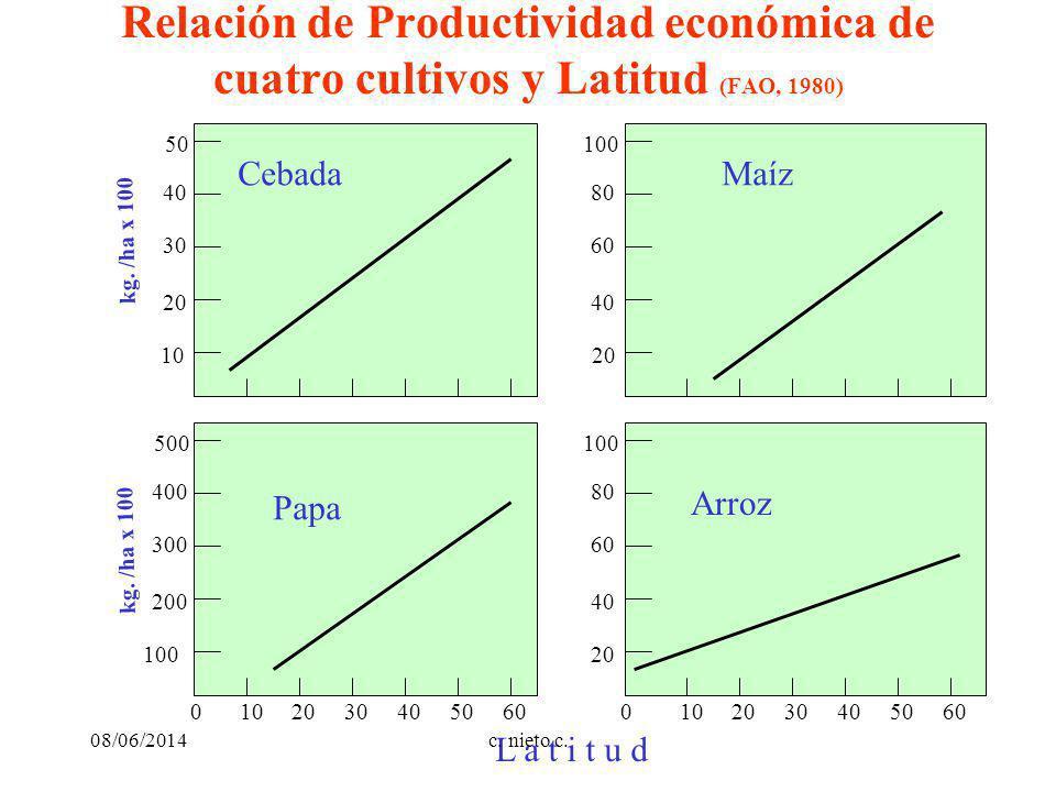 Relación de Productividad económica de cuatro cultivos y Latitud (FAO, 1980) 204060301050204060301050 L a t i t u d kg. /ha x 100 100 300 200 400 500