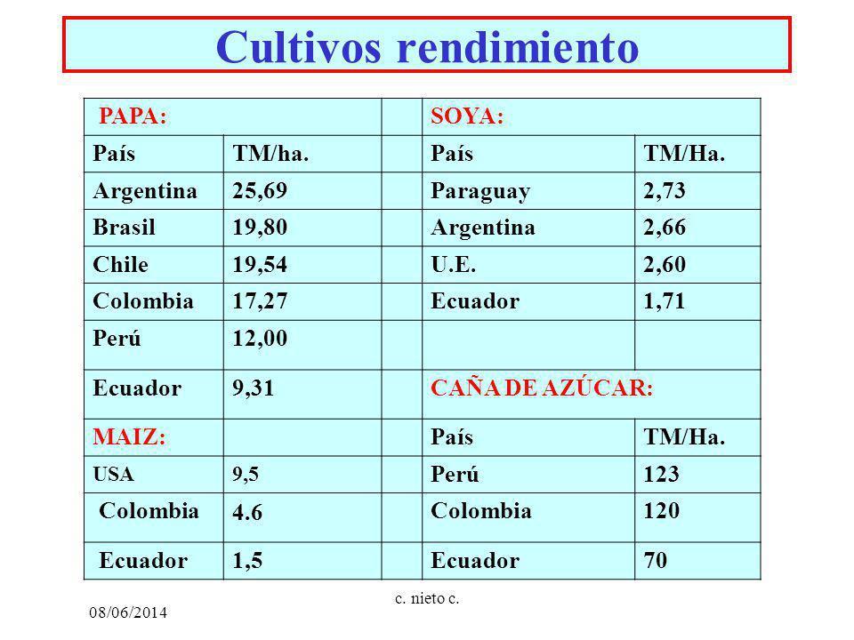 Cultivos rendimiento PAPA:SOYA: PaísTM/ha.PaísTM/Ha. Argentina25,69Paraguay2,73 Brasil19,80Argentina2,66 Chile19,54U.E.2,60 Colombia17,27Ecuador1,71 P