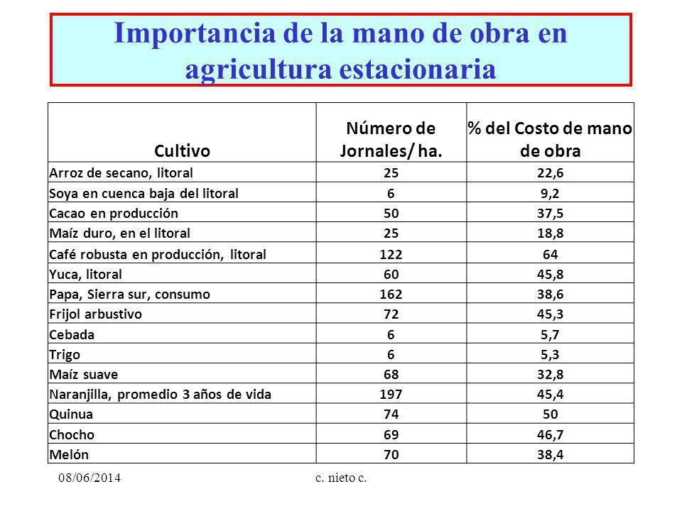 c. nieto c. Importancia de la mano de obra en agricultura estacionaria 08/06/2014 Cultivo Número de Jornales/ ha. % del Costo de mano de obra Arroz de