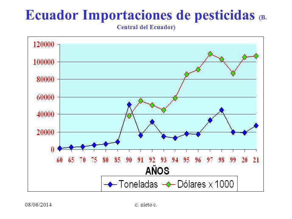 c. nieto c. Ecuador Importaciones de pesticidas (B. Central del Ecuador) 08/06/2014