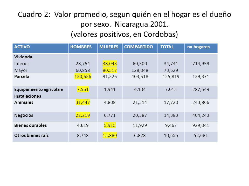 Cuadro 2: Valor promedio, segun quién en el hogar es el dueño por sexo. Nicaragua 2001. (valores positivos, en Cordobas) ACTIVOHOMBRESMUJERESCOMPARTID