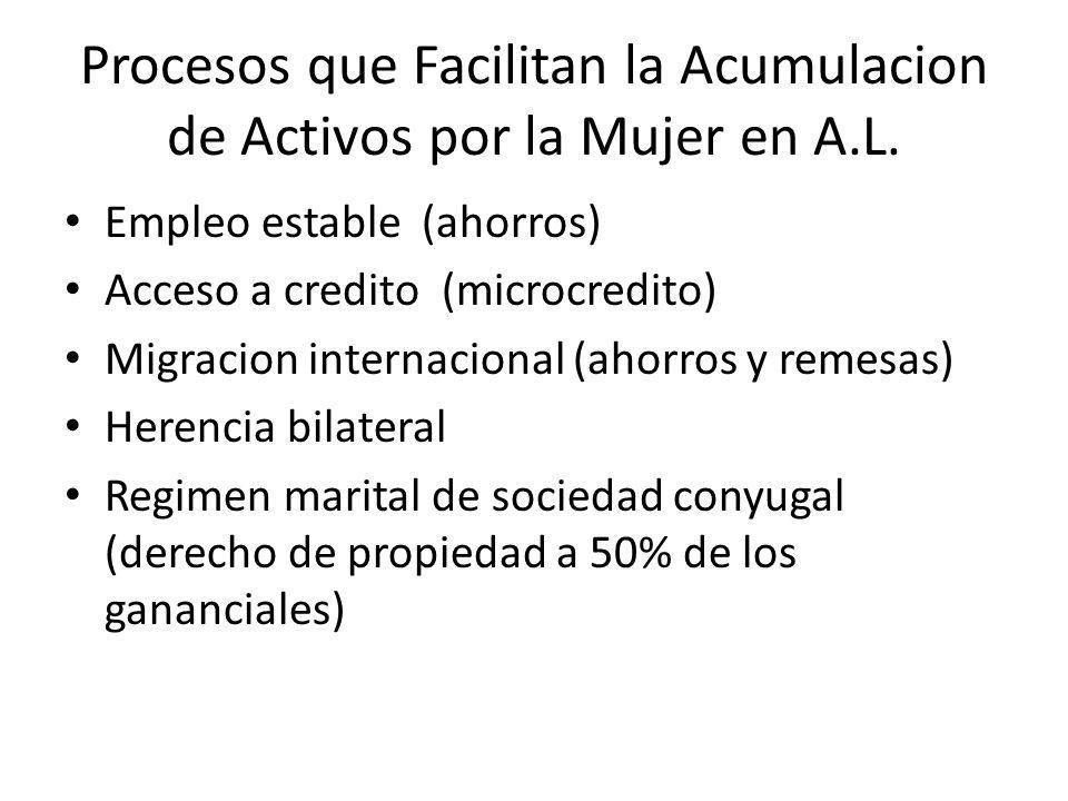 Procesos que Facilitan la Acumulacion de Activos por la Mujer en A.L. Empleo estable (ahorros) Acceso a credito (microcredito) Migracion internacional