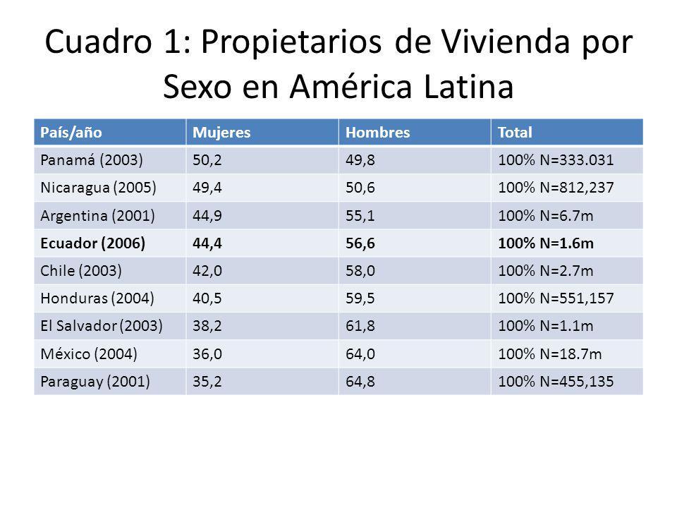 Cuadro 1: Propietarios de Vivienda por Sexo en América Latina País/añoMujeresHombresTotal Panamá (2003)50,249,8100% N=333.031 Nicaragua (2005)49,450,6