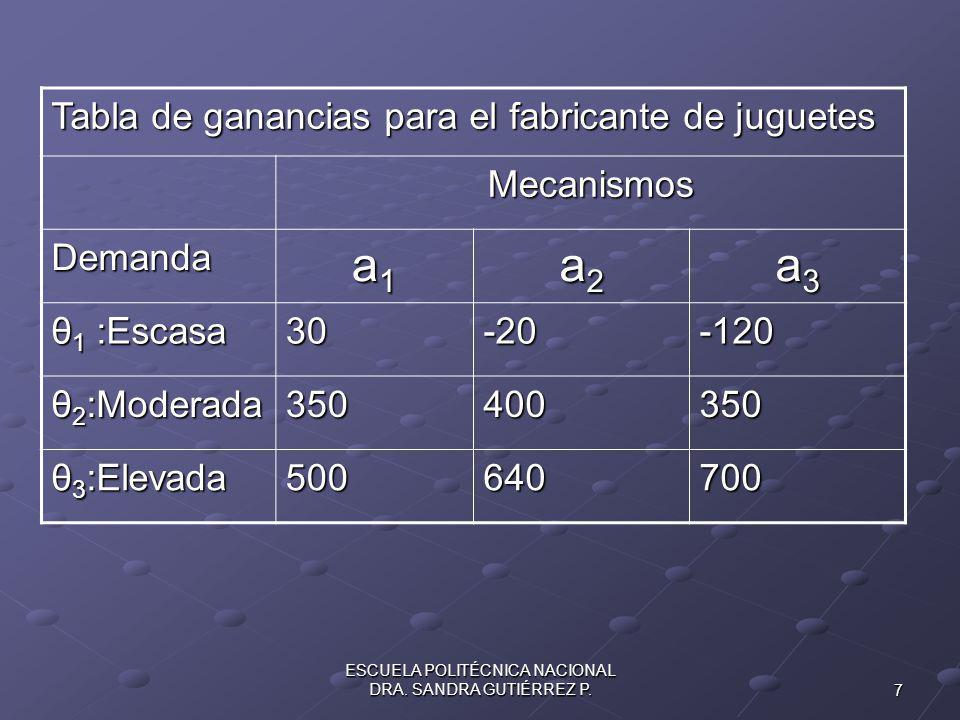 7 ESCUELA POLITÉCNICA NACIONAL DRA.SANDRA GUTIÉRREZ P.