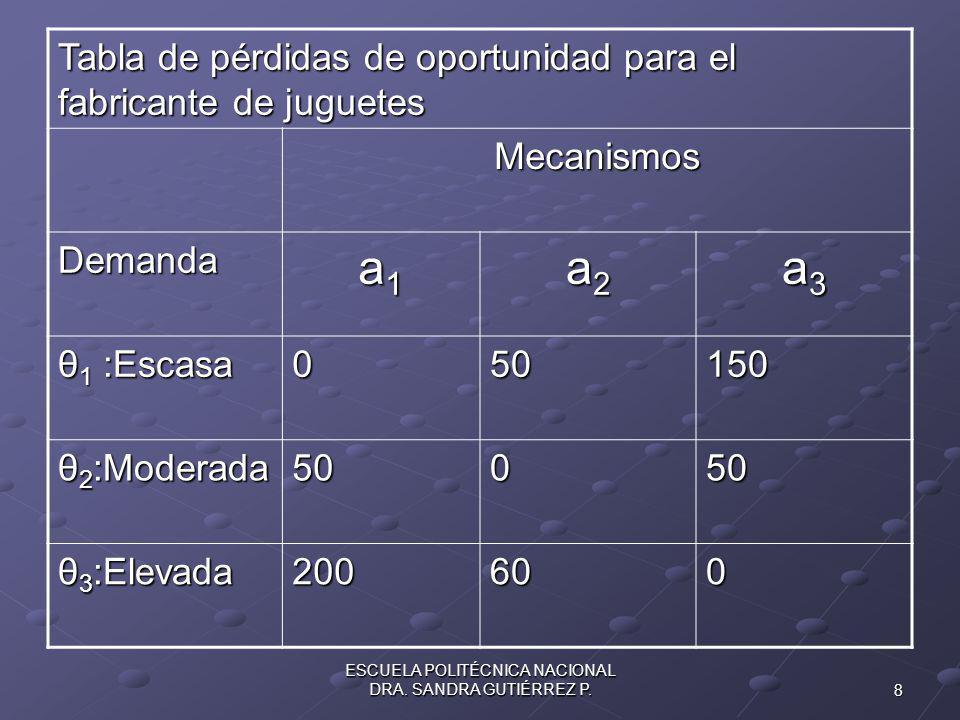 8 ESCUELA POLITÉCNICA NACIONAL DRA.SANDRA GUTIÉRREZ P.
