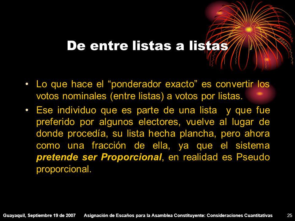 Guayaquil, Septiembre 19 de 2007Asignación de Escaños para la Asamblea Constituyente: Consideraciones Cuantitativas25 De entre listas a listas Lo que hace el ponderador exacto es convertir los votos nominales (entre listas) a votos por listas.